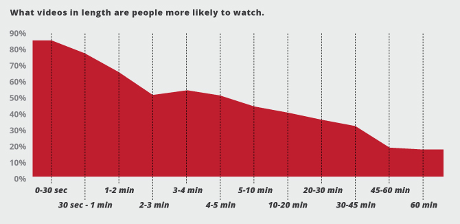 how long should you videos be