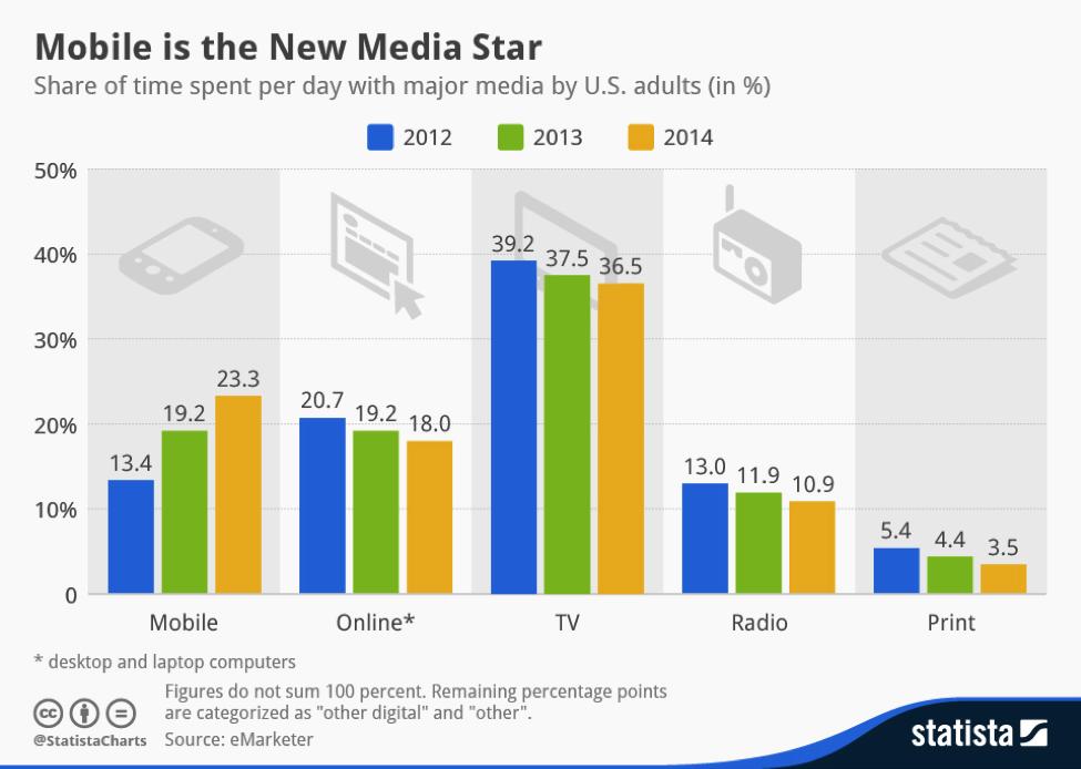 Mobile Media Star