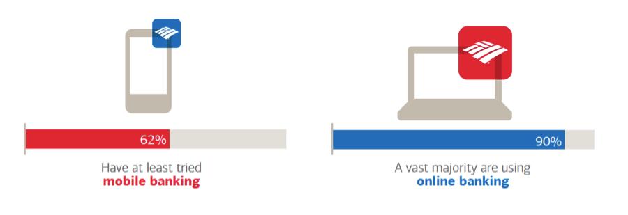 Mobile vs. Online Banking