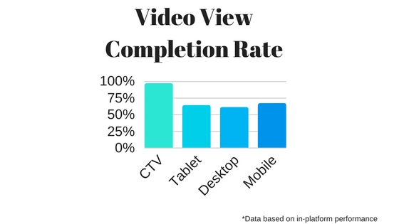 View Completion Rate