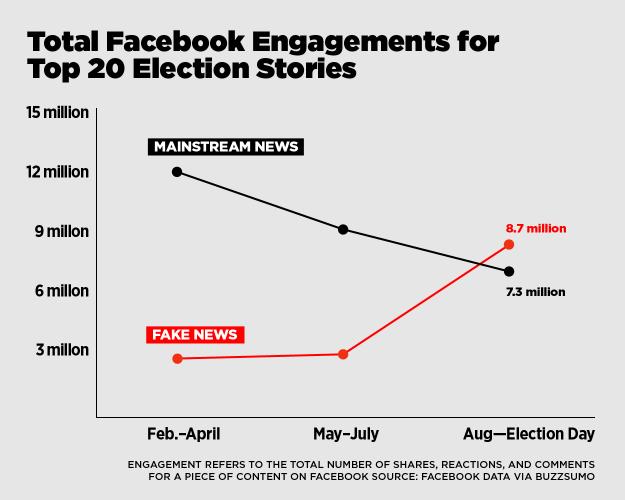 fake news vs real news